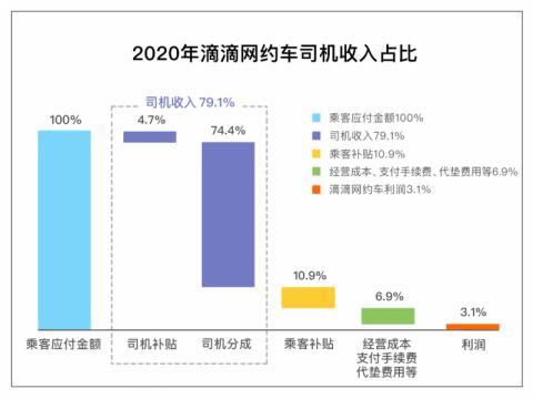 滴滴回应高额抽成:仅3.1%为网约车业务净利润